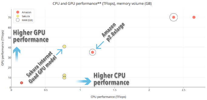 Comparison of GPU cloud providers | STAIR: Software Technology and
